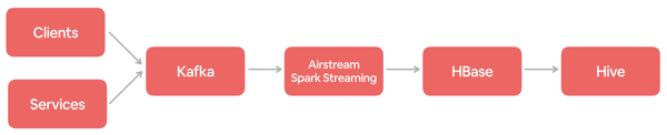 One of the logging event pipelines at Airbnb.