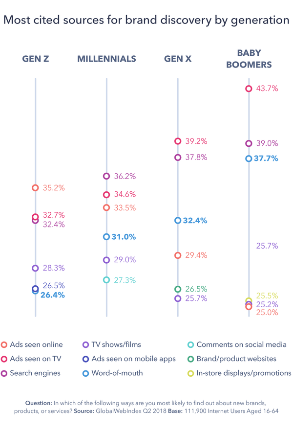 Word of Mouth & Product Discovery - Credit: GlobalWebIndex