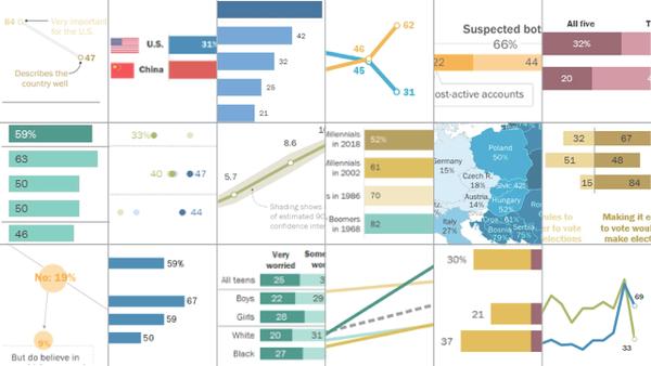 18 Grafiken, die neue Erkenntnisse aus diesem Jahr zeigen