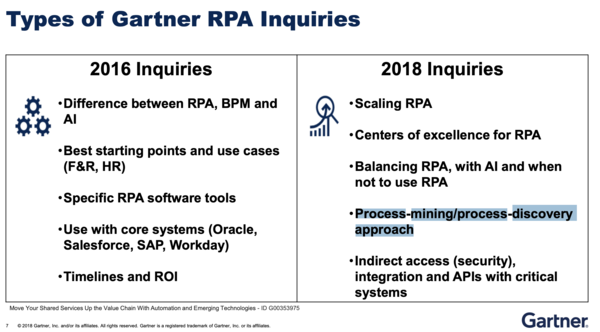 great slide on how inquiries on RPA has evolved on 2 years