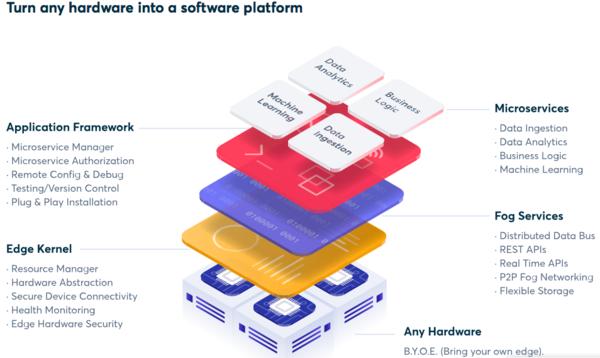 Pic.1 Edgeworx's platform