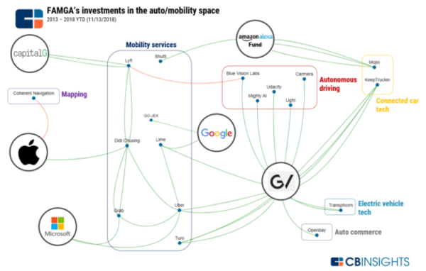 How Big Tech Is Tackling Auto & Mobility