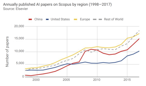 Europe is the largest publisher of AI papers (2018 AI Index)