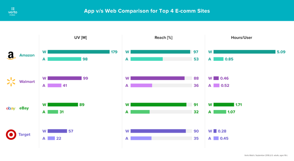 App vs Web in e-Commerce - Credit: VertoAnalytics