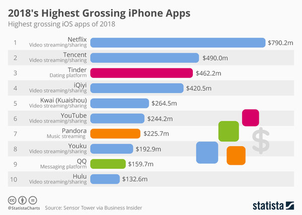2018's Highest Grossing iPhone Apps - Credit: Statista