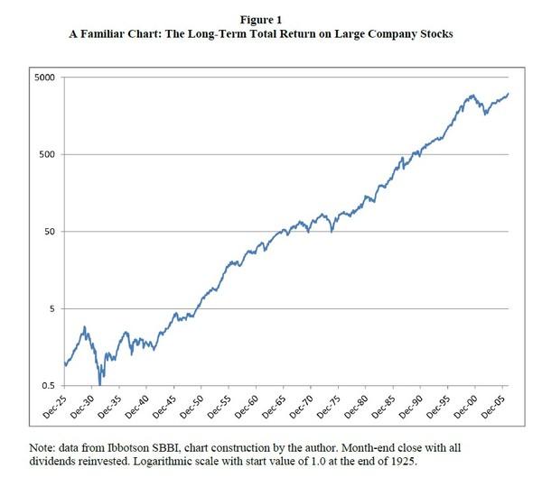 Prebraté z Stock Market Charts You Never Saw, Edward F. McQuarrie, 2017