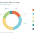 Instagram : une étude décrypte le profil des utilisateurs, leurs usages et la performance des publications