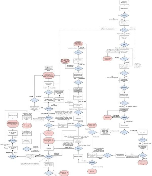 Bültene başlamadan önce henüz yeni Black Mirror bölümü Bandersnatch'i izlemeyenler için story map'i paylaşıyorum :) Bu arada Tuckersoft'un sitesine saklanan 'easter egg' de oldukça güzel. :) (Görselin büyük hali için lütfen üzerine tıklayınız)