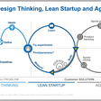 Design Thinking, Lean Startup and Agile: What is the difference?