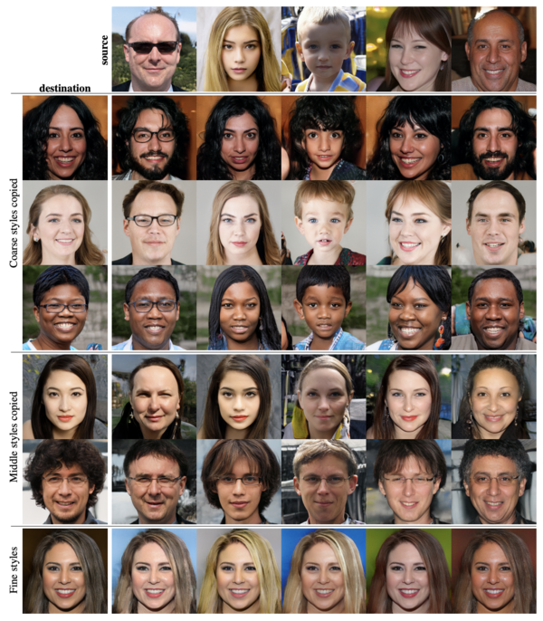 "Faces generated by copying ""coarse"" (top three rows), ""middle"" (next two rows), and ""fine"" (bottom row) styles from the source (top) faces to the destination (left) faces (Tero Kerras et al., NVIDIA)"