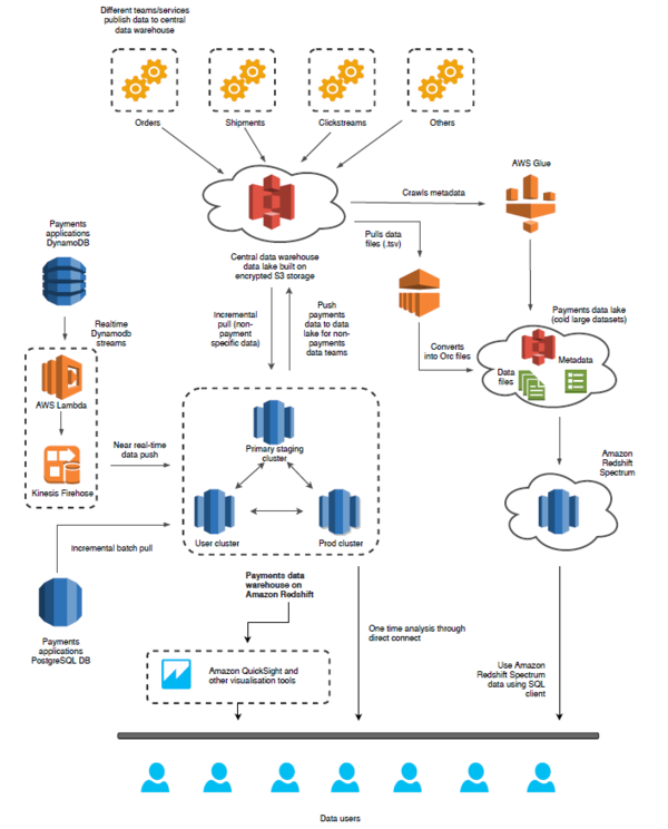 The data architecture with Redshift used as a central tool.