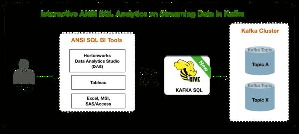 Kafka SQL translating from between Kafka and Hive.