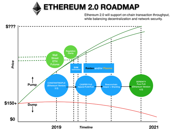 Source: https://hackernoon.com/ethereum-2-0-the-road-to-constantinople-and-beyond-44f8876ef748
