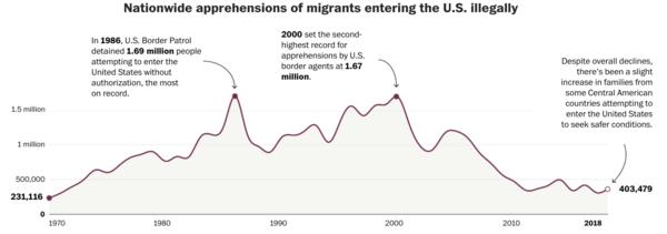 Bron: Washington Post/U.S. Border Patrol