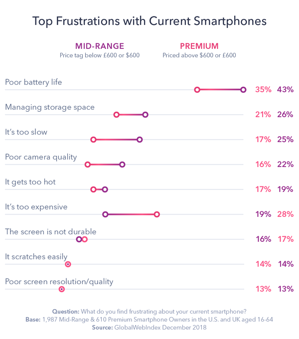 The frustration with poor battery life - Credit: GlobalWebIndex
