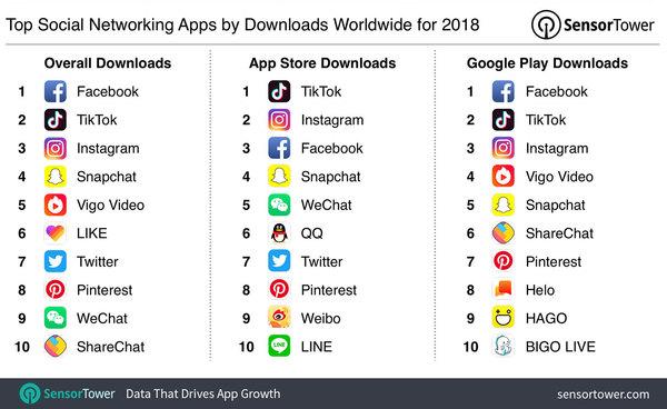 Top social networking app of 2018 - Credit: SensorTower
