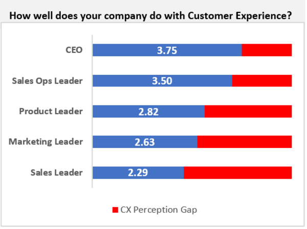 People closest to the customer take a harder look at their experience