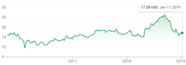 Not a whole lot of movement for FDC. Source: Google Finance.