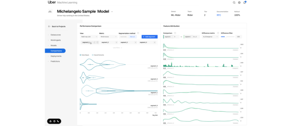 "Uber's ""Manifold"": A Model-Agnostic Visual Debugging Tool for Machine Learning"