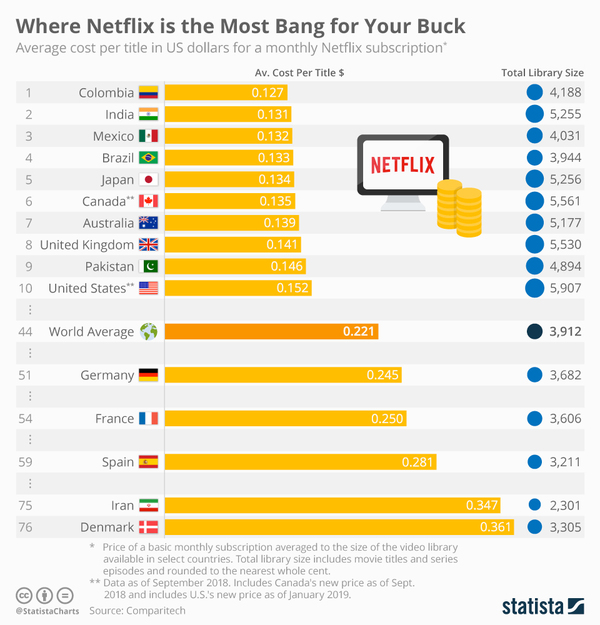 Where you'd get the most out of Netflix - Credit: Statista