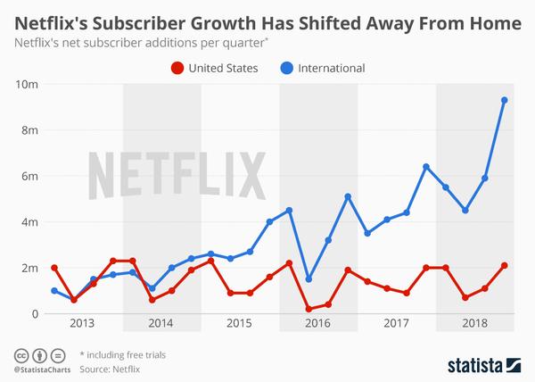 Although US is in Netflix's top ten... - Credit: Statista