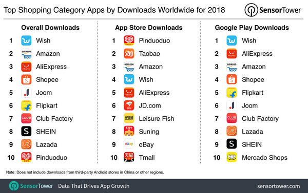 Top shopping apps of 2018 - Credit: SensorTower