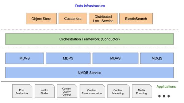 Block diagram of NMDB system.