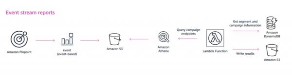 Amazon S3 as a data lake option to store processed metrics.