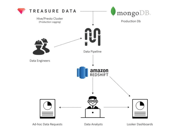 SF Data Weekly - 14 Amazon Redshift Pipelines, Imgur's