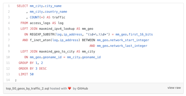 Running a fast SQL query on an optimized GeoIP lookup table in Amazon Redshift