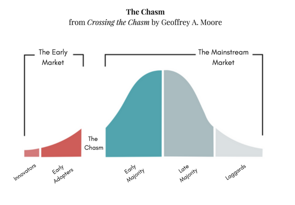 5 Marketing Tips to Help Your Business Cross the Chasm