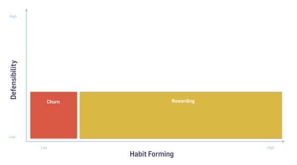 Rewarding is creating behavior through operant conditioning.