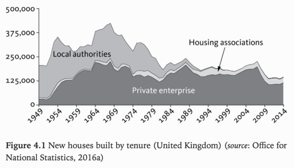 "Source: ""Rethinking the Economics of Land and Housing,"" ZED Books"