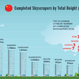 Charting skyscraper construction