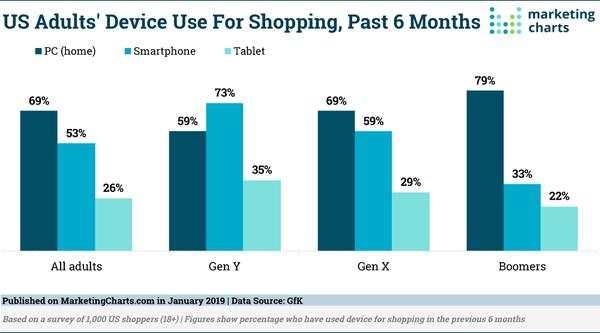 Shopping Devices - Credit: MarketingCharts