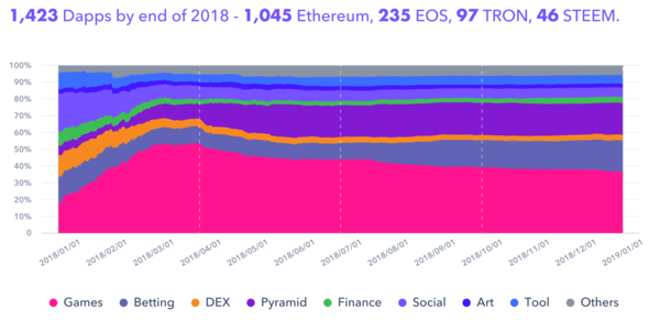 Figure 2: Dapp Growth Across All Blockchains In Different Sectors