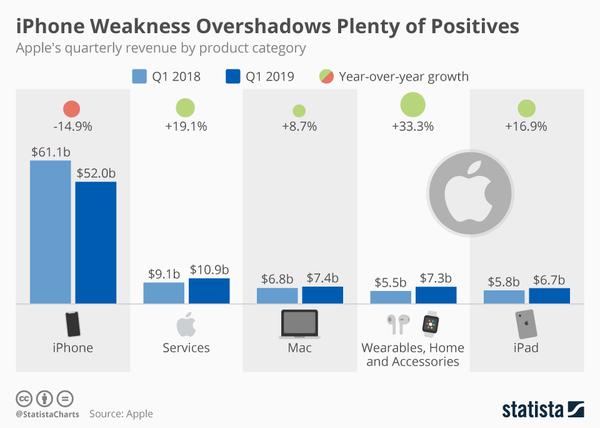 Apple's Q1 Revenue in 2018 & 2019 - Credit: Statista
