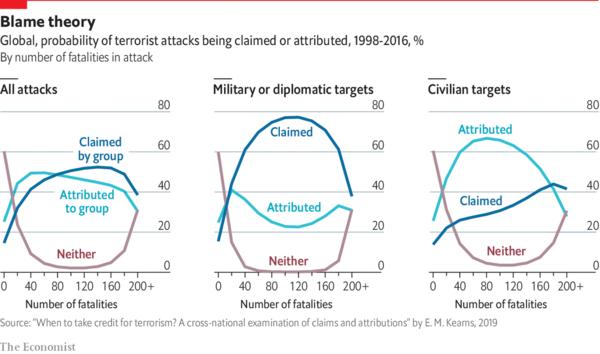 Warum terroristische Gruppen nur manche Attacken für sich beanspruchen