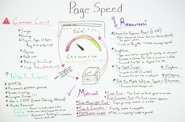 Page Speed Optimization: Metrics, Tools, and How to Improve - Moz