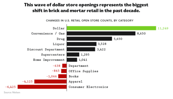 Dollar Stores are thriving, opening at rate of 3 per day across rural towns in U.S.