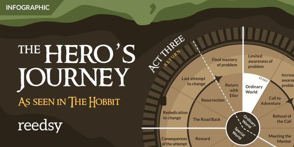 Free Infographic: the Ultimate Guide to the Hero's Journey
