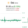 The Dai Stablecoin is a Game Changer for Ethereum and the Entire Cryptocurrency Ecosystem