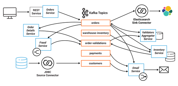 A diagram of the microservices and Kafka topics used in the tutorial.