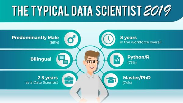 The Data Scientist Profile In 2019 – Skills, Work Experience, And Education Of 1,001 Data Scientists