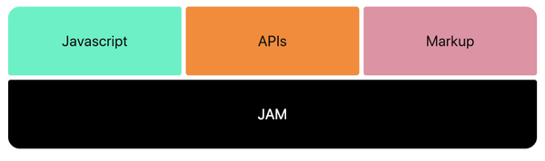WTF is JAMstack? – Pedro Duarte – Medium