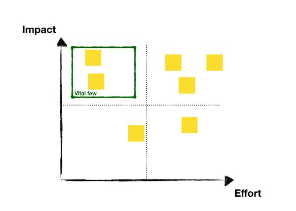 An effort matrix for choosing your essential strategy.