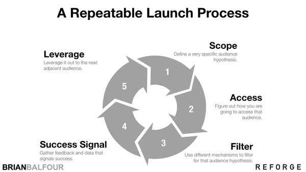 How To Launch A Product or Feature To Maximize Growth — Brian Balfour
