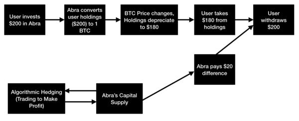 Figure: Abra's hedging process. For simplicity, assume initially 1 BTC = 200 USD.