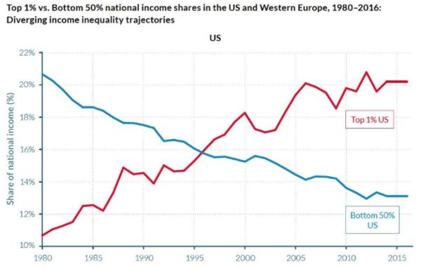 Ongelijkheid in de Verenigde Staten is scherp toegenomen (bron: WID)