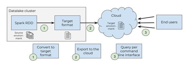 Spark connector to cloud vendor.